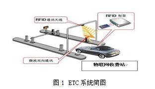 ETC系统简图