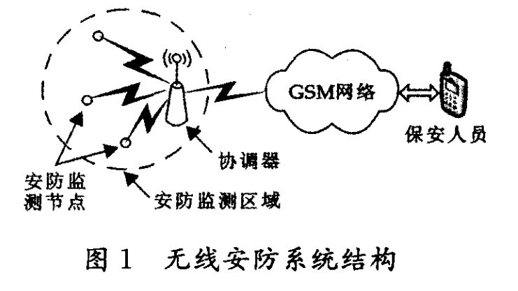 无线安防系统结构