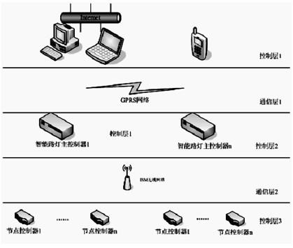 图1 路灯控制系统结构图