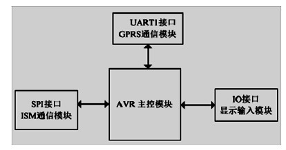 图2 主控器结构图