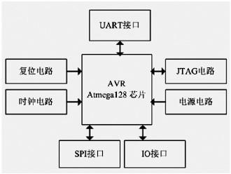图3 主控模块结构图