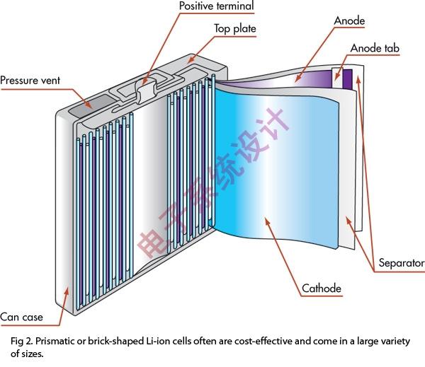 棱形或砖形锂离子电池