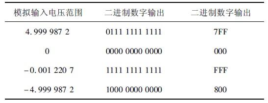 表1 理想情况下模拟电压输入对应的数字输出