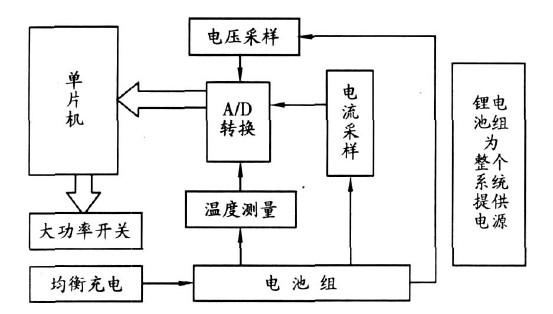 图1 系统的总体框图