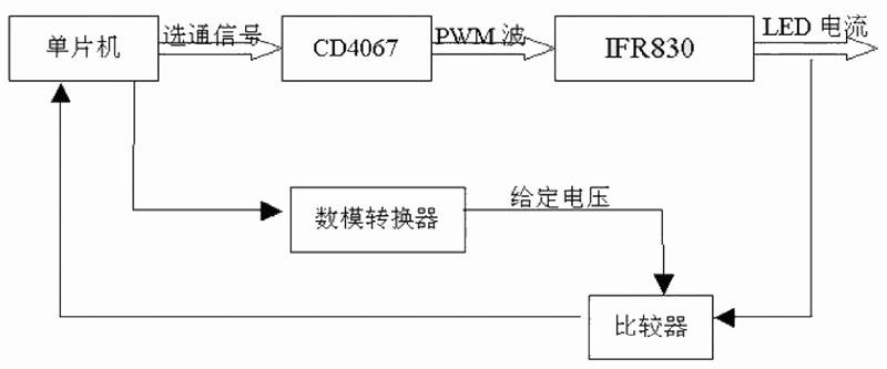 图3 脉宽调制方式的多路控制流程