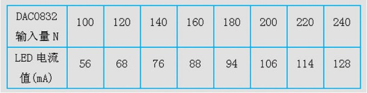 表1 测量得到N-I 数据