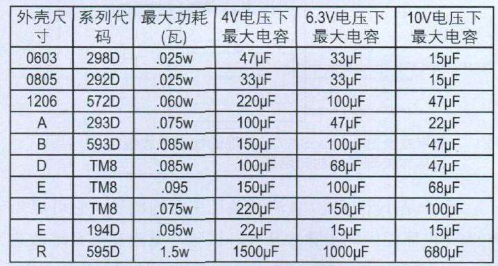 表2 钽电容的功耗及容量范围