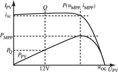 图1 太阳能电池的典型输出曲线