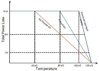 典型功率损耗降级曲线