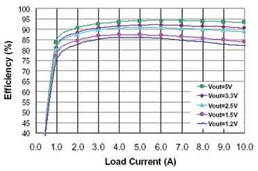 ISL8201M效率曲线