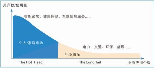 运营商物联网市场形势图