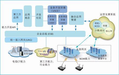 物联网平台架构图