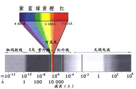 电磁波图谱