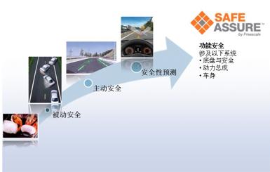汽车安全系统的演变——基于安全性预测的功能安全出现