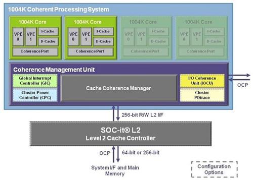 多核和多线程提升CPU马力