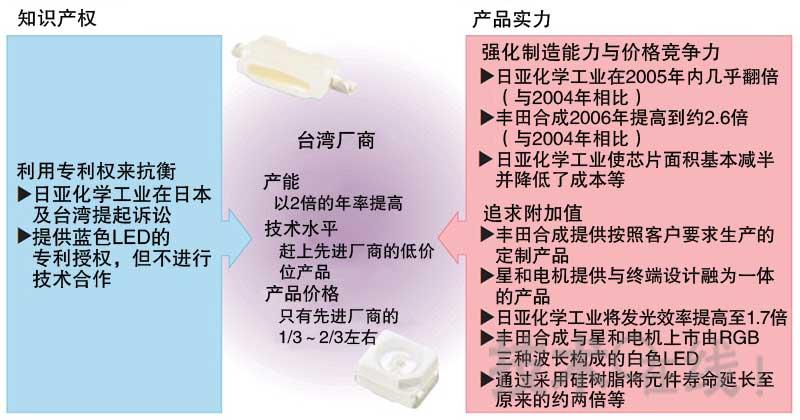 漫谈白色LED发展史