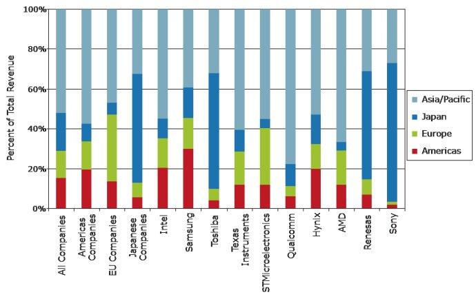 2010年全球十大半导体企业销售额按照地区划分图