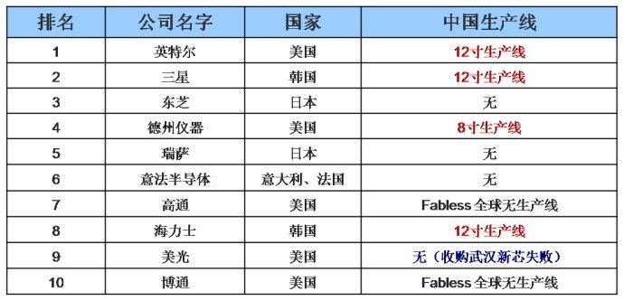 IC=In<wbr>China:整合时代<wbr>中国力量将主导集成电路产业新格局