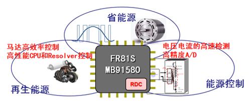 富士通MCU在电机控制方面的创新