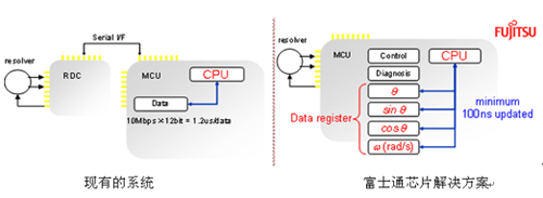 MB91580内置RDC:系统设计大大简化
