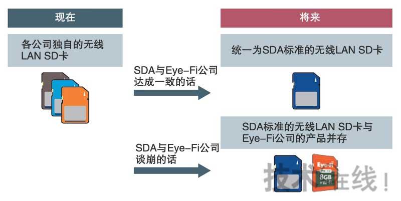 两种无线LAN SD 卡并存的可能性