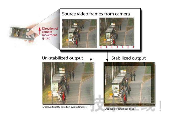 芯原H1v5的特性视频稳像特性