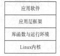 图1 Android 软件层次结构