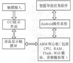 图2 智能导游系统平台框架设计
