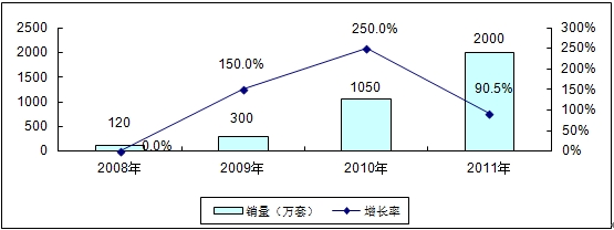 2008-2011年中国CMMB芯片市场规模与增长