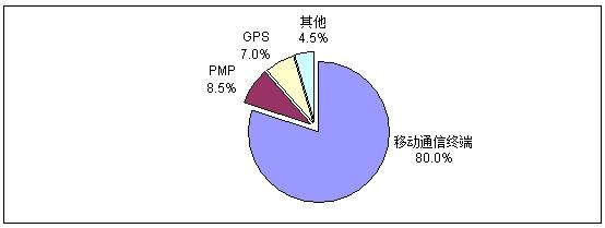 2011年中国CMMB芯片应用结构