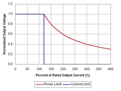 理想功率限制产生强电流,触发故障保护