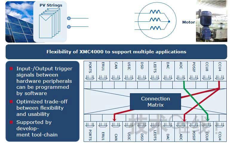 英飞凌XMC4000 32位MCU系列可满足电力驱动和新能源系统逆变控制的需求