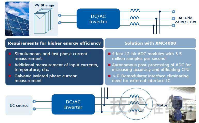 英飞凌XMC4000 32位MCU系列可满足电力驱动和新能源系列逆变控制的需求