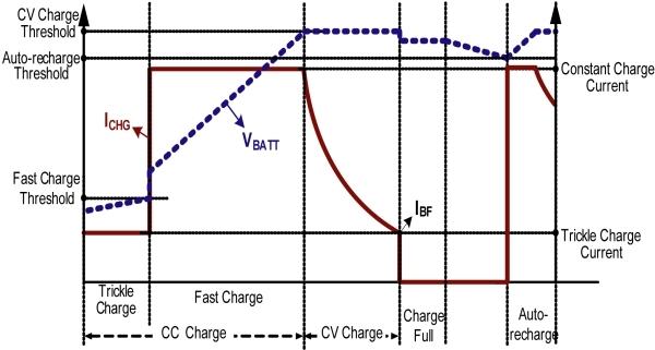 图1:典型锂离子电池的充电曲线