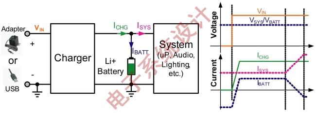 图2:电池馈电拓扑原理图及信号图。