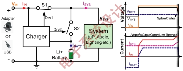 图3:电源路径自动选择拓扑及工作波形