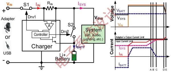 图6:基于输入电流的动态电源路径管理