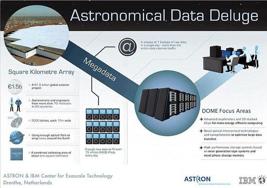 IBM研制最强大计算机 有望揭晓宇宙起源之谜