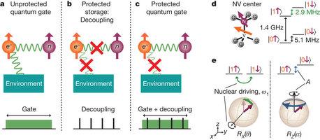 量子门运行在相干环境。
