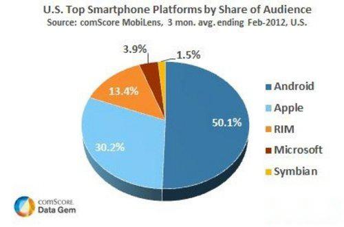 三大主流手机系统对比 iOS上网最流畅