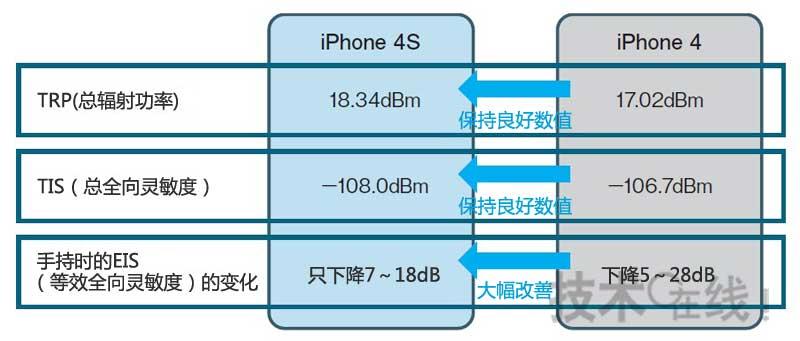 iPhone 4S 拥有出色的无线特性