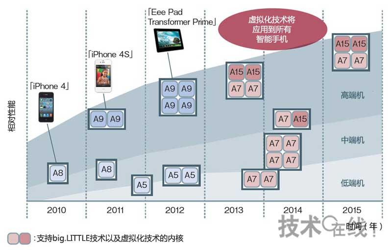 2013年以后智能手机也将采用虚拟化技术