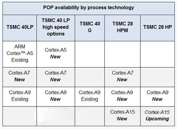 ARM全系处理器对台积电40/28nm工艺优化