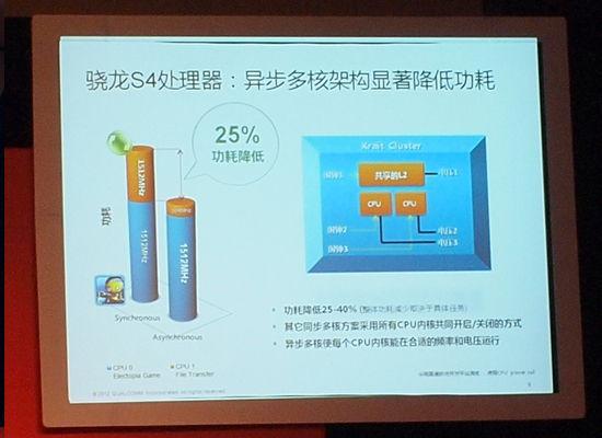 高通骁龙S4系列CPU发布 功耗减半性能翻倍