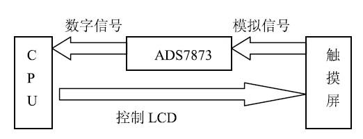 图3 触摸系统框图