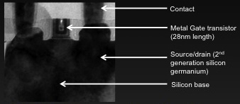 NVIDIA揭密:28nm对开普勒能效的贡献