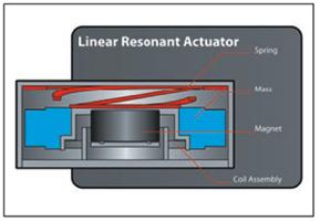 线性共振传动器 (LRA) 触觉传动器