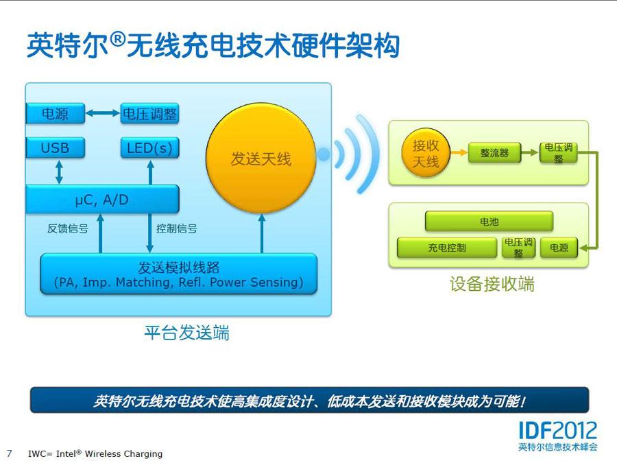 英特尔无线充电技术硬件架构