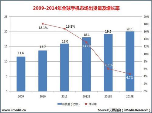 2009年-2014年全球手机市场出货量及增长率