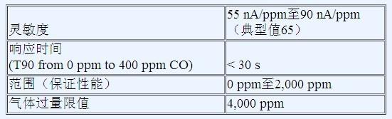 CO-AX传感器技术规格